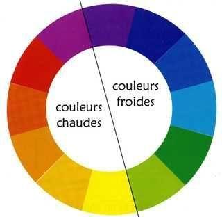 Maitriser les couleurs chaudes et froides : exercice ...