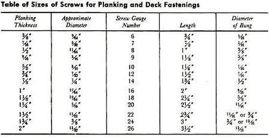Wood Screws For Boat Building And Repair Boat Building Boat Plans Wood Screws