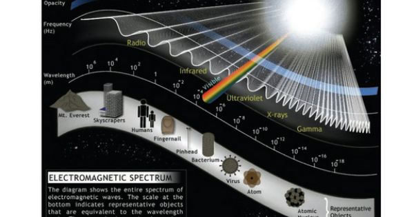 What Is Electromagnetic Radiation Wave Theory Electromagnetic Spectrum Electromagnet