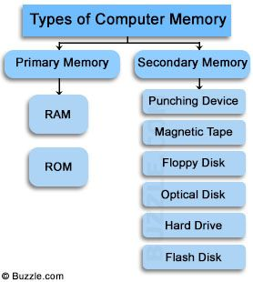 Pin By Buzzle Com On House Plans Computer Memory Types Computer Memory Computer Basics