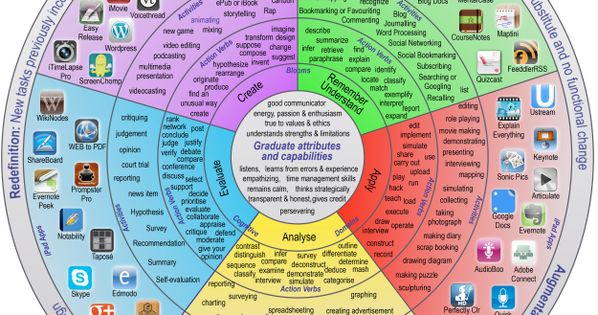 A New Wonderful Wheel on SAMR and Bloom's Digital Taxonomy ~ Educational