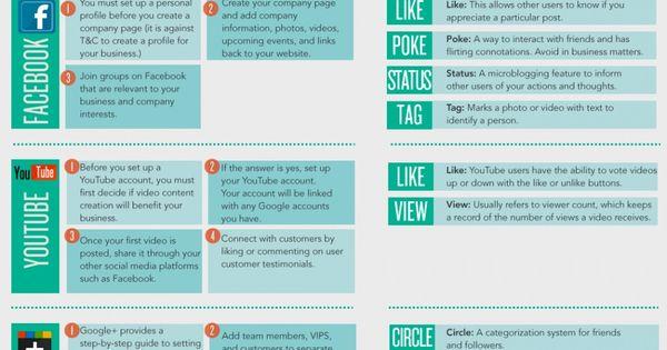 Social Media Platforms · Chuleta de Redes Sociales · Xuleta de Xarxes Socials