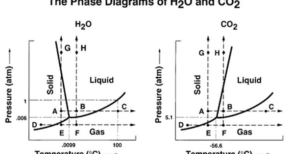 The Phase Diagrams Of H2o And Co2 Diagram Co2 Physical Science