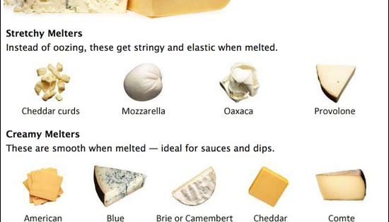 Cheese Melting Guide/Chart food recipe cheese