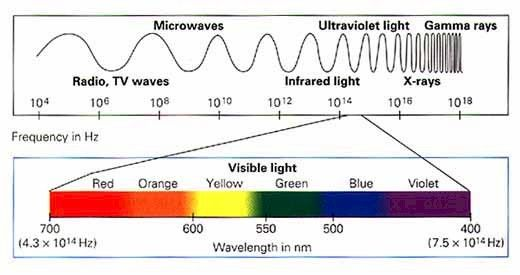 Lasers 101 Understanding Aesthetic Lasers Electromagnetic