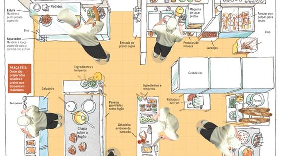 The Professional Kitchen, by Marcelo Pliger (Brazil)  Infographics  Pinterest  바 ...