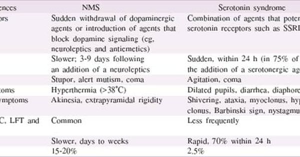 Nms And Serotonin Syndrome Related Keywords & Suggestions