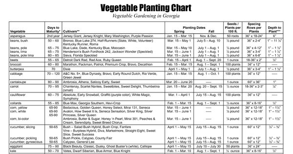 planting chart for central florida
