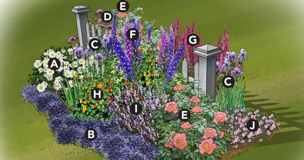 Landscaping ideas zone 8 cottage garden planting plan700 x for Garden designs for zone 9