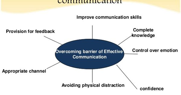 Overcoming The Barrier To Effective Communication Effective Communication Improve Communication Skills Communication
