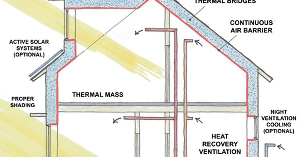 Passive house basics the passive house design is Super insulated windows