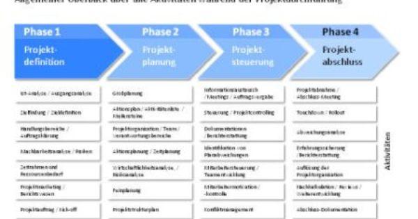 Projektmanagement Fokus Auf Den Projektplan Legen Projektmanagement Projekt Manager Lebenslauf Muster