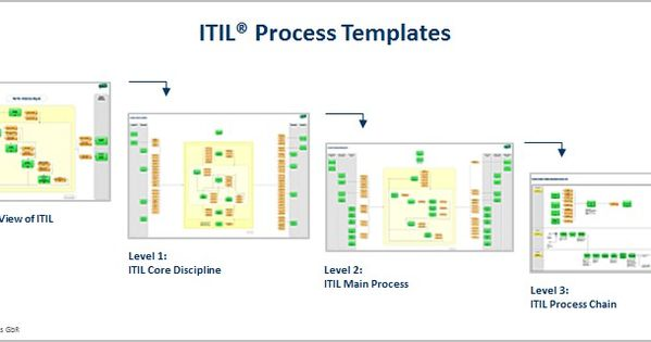 Itil process templates itil implementation based on for Itil v3 templates