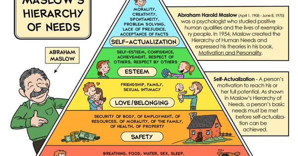 abraham maslows hierarchy of needs essay Read this psychology essay and over 88,000 other research documents abraham maslow and the hierarchy of human needs abraham harold maslow was born on april 1, 1908.
