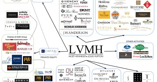 lvmhs diversification View this case study on case study lvmh's diversification strategy into luxury  goods sometimes the best laid plans of mice and men go awry the case of.