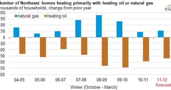 Number Of Northeast Homes Heating Oil Or Natural Gas Source Www