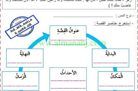 الصف الثالث الفصل الأول لغة عربية 2018 2019 مراجعة مهارات لغة عربية منهاج حديث موقع المناهج Learning Arabic Learn Arabic Online Learn Arabic Alphabet