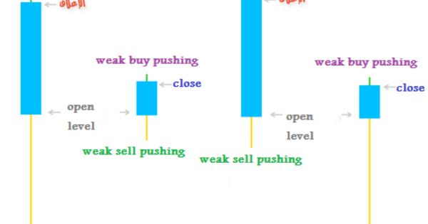 Accurate Forex Signals Hammers Candlestick Patterns Lesson 7