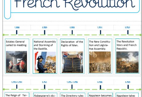 List of 10 Major Events of the French Revolution