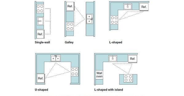 Super Helpful Info When Renovating A Kitchen Typical Kitchen Design Layouts Going Coastal Pinterest Layout Template Flows And Island Kitchen