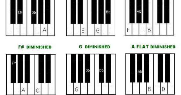 keyboard chords fingering chart