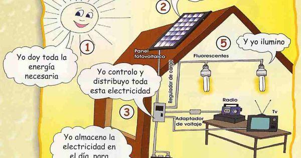El Bosque Animado Las Maquinas Y La Energia 3º Energia Solar Energia Energia Sustentable