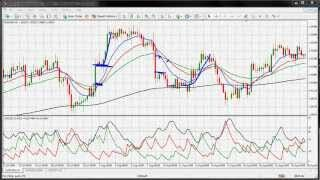 Forex Trading Strategy Using The Adx And Moving Average