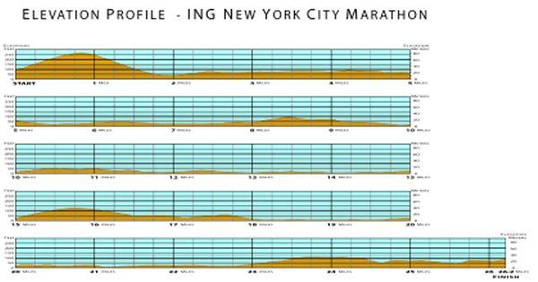 New York City Marathon Tips Course Strategy And Info City Marathon Marathon Tips Course Strategy