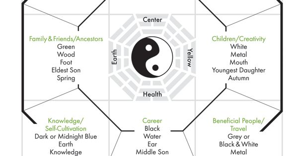 feng shui bagua map feng shui pinterest feng shui. Black Bedroom Furniture Sets. Home Design Ideas