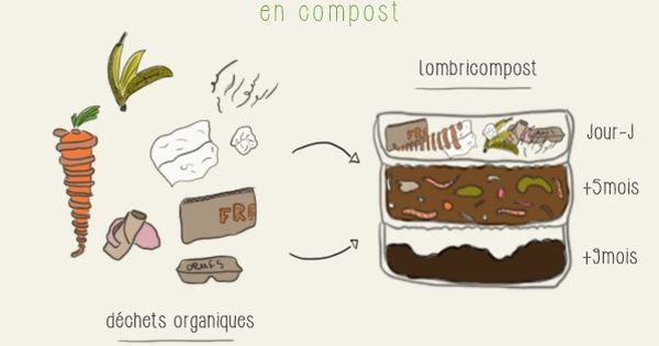 infographie avoir un compost sur son balcon potager compost zerowaste balconpotager zero. Black Bedroom Furniture Sets. Home Design Ideas