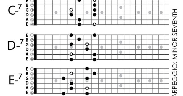arpeggio chords related keywords  u0026 suggestions