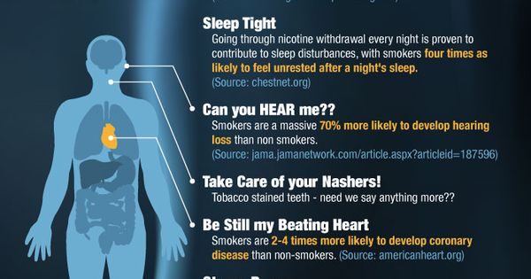Smoking reasons to quit smoking and infographic on pinterest