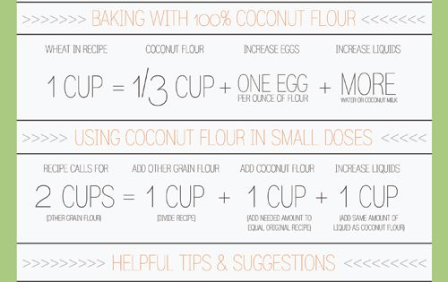Coconut Flour conversion chart -- make regular recipes gluten free.