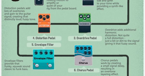 the best bass guitar effects pedals guide youll ever see infographic bass guitar pinterest. Black Bedroom Furniture Sets. Home Design Ideas