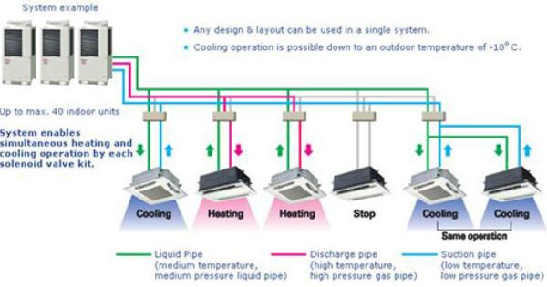 How Air Conditioning Vrf Systems Work Google Search Hvac Work
