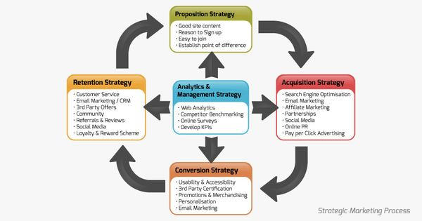 Awesome Digital Marketing Framework  Digital Marketing Strategy