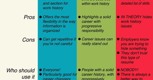 Chart describing 3 common resume styles work Pinterest - styles of resumes