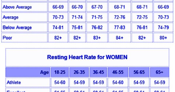 resting heart rate charts