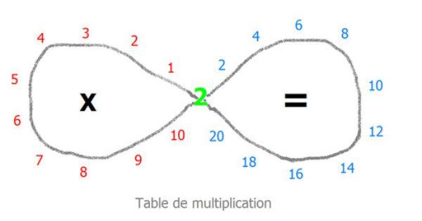 Apprendre les tables facilement avec le huit couch le - Comment faire apprendre les tables de multiplication ...