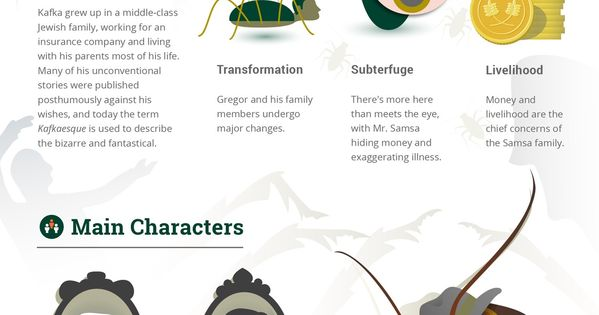 character analysis of gregor samsa in the metamorphosis by franz kafka The metamorphosis concept/vocabulary analysis literary text: the metamorphosis by franz kafka 3rd edition summary gregor samsa awakes one morning to find that he has been inexplicably transformed into a.