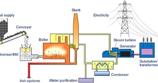 Coal Electricity Coal Power Plants Power Plant Solar Energy Projects Energy Projects