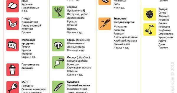 углеводы список продуктов таблица для похудения
