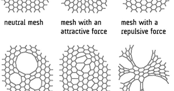 generative mesh forms
