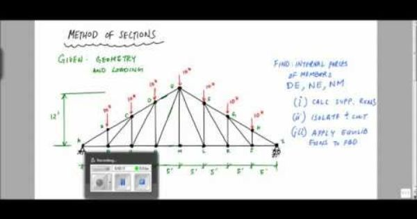 Method Of Sections For Truss Analysis Example Statics And