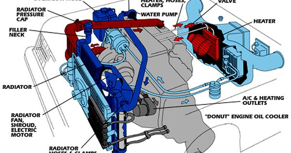 How To Flush Your Radiator And Cooling System Automotive Repair
