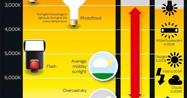 Photography Cheatsheets - Explained colour temperature scale