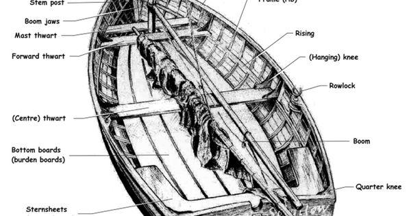 basic labeling of a dinghy vessel