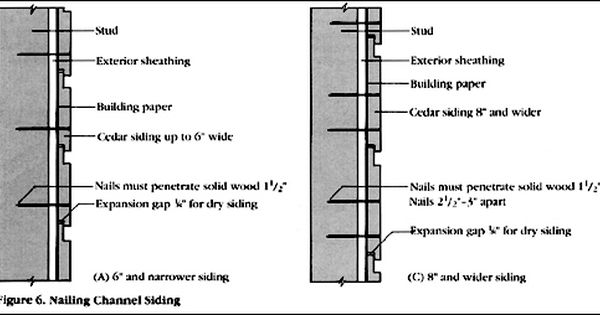 General Info Channel Siding Installation Guide Installing Siding Siding Installation