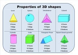 Image Result For Properties Of 3d Shapes 3d Shapes Learning Shapes Shapes Lessons
