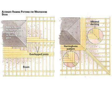 How To Frame Corners And Curves Deck Framing Wrap Around Deck Deck Patterns